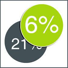 6% en 21% BTW tarieven, advies